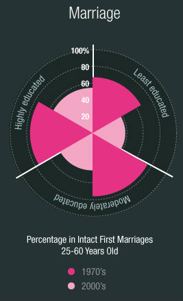 marriage trends