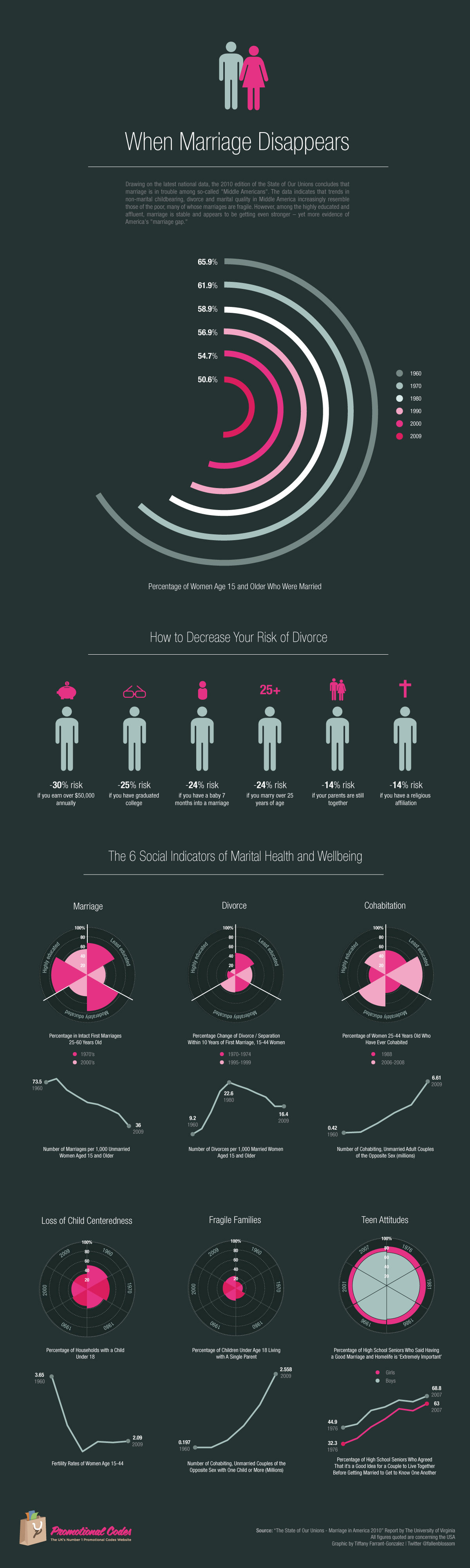 marriage trends infographic