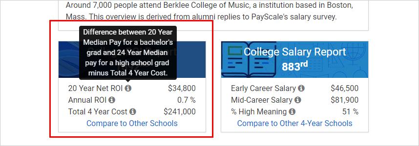 Twenty Year ROI Berklee College Of Music