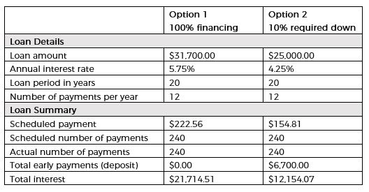 Property Cayman Financing Comparison Mortgages Cayman