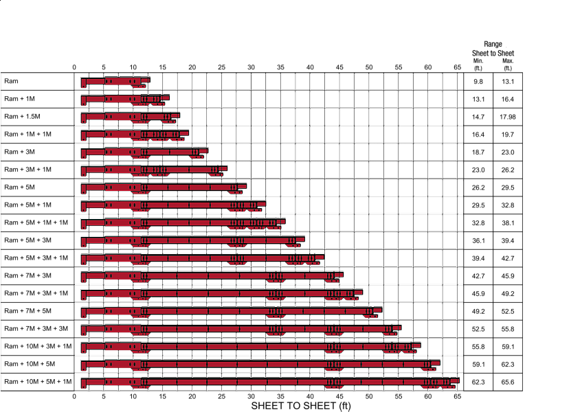 Pro Brace Range Chart
