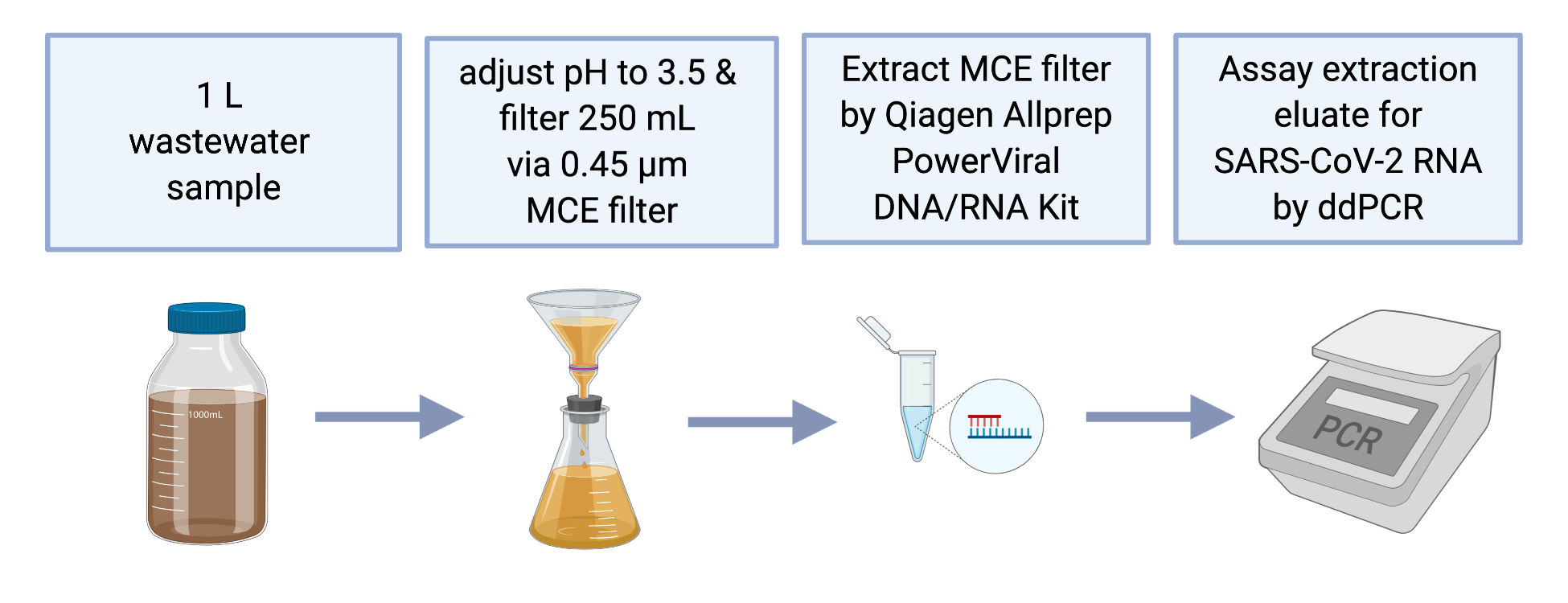 Wastewater Concentration By Adsorption And Direct Extraction For Sars Cov 2 Rna Detection And Quantification Using Rt Ddpcr