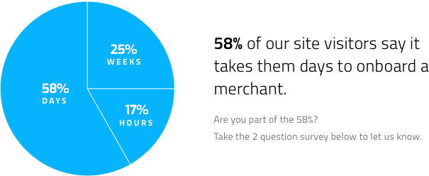 58 percent of our site visitors say it takes them days to onboard a merchant.