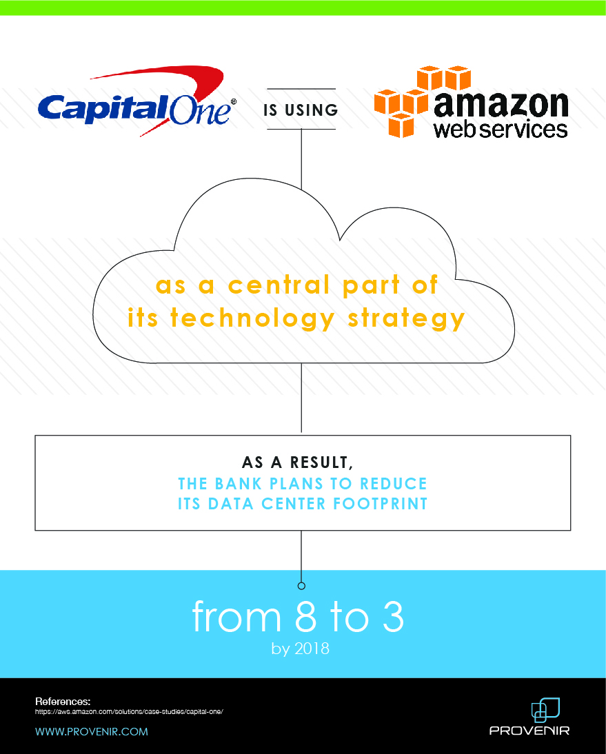 Capital One Cloud