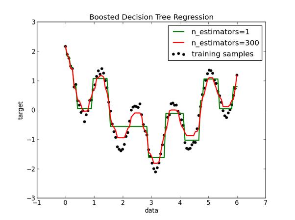 tree-based model | Provenir