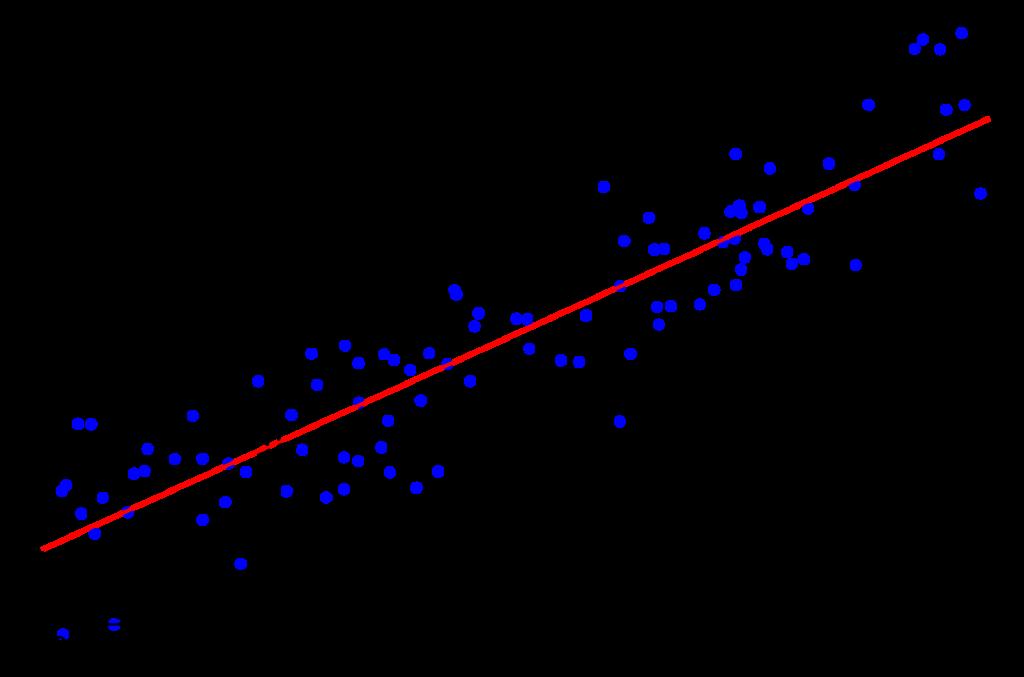 linear model | Provenir