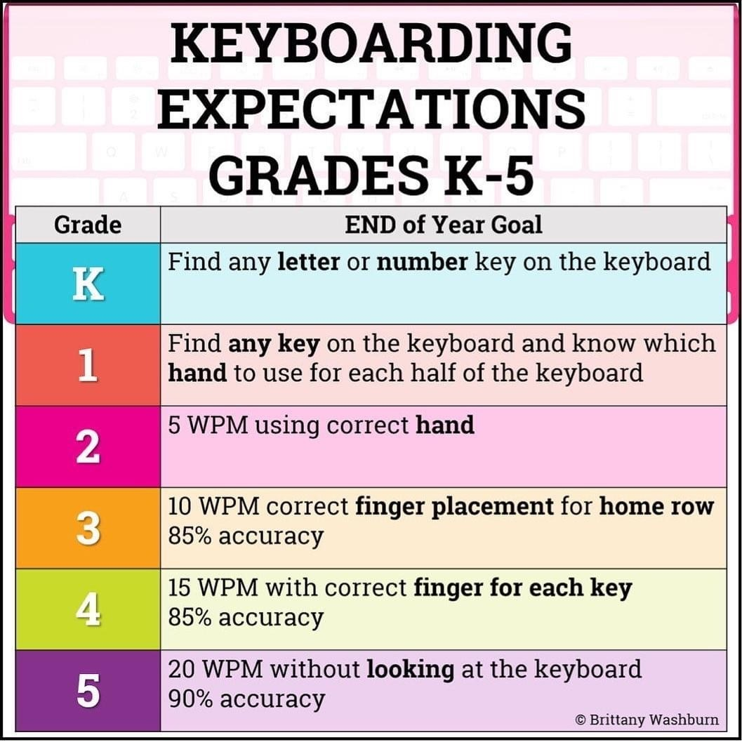 Keyboarding expectations