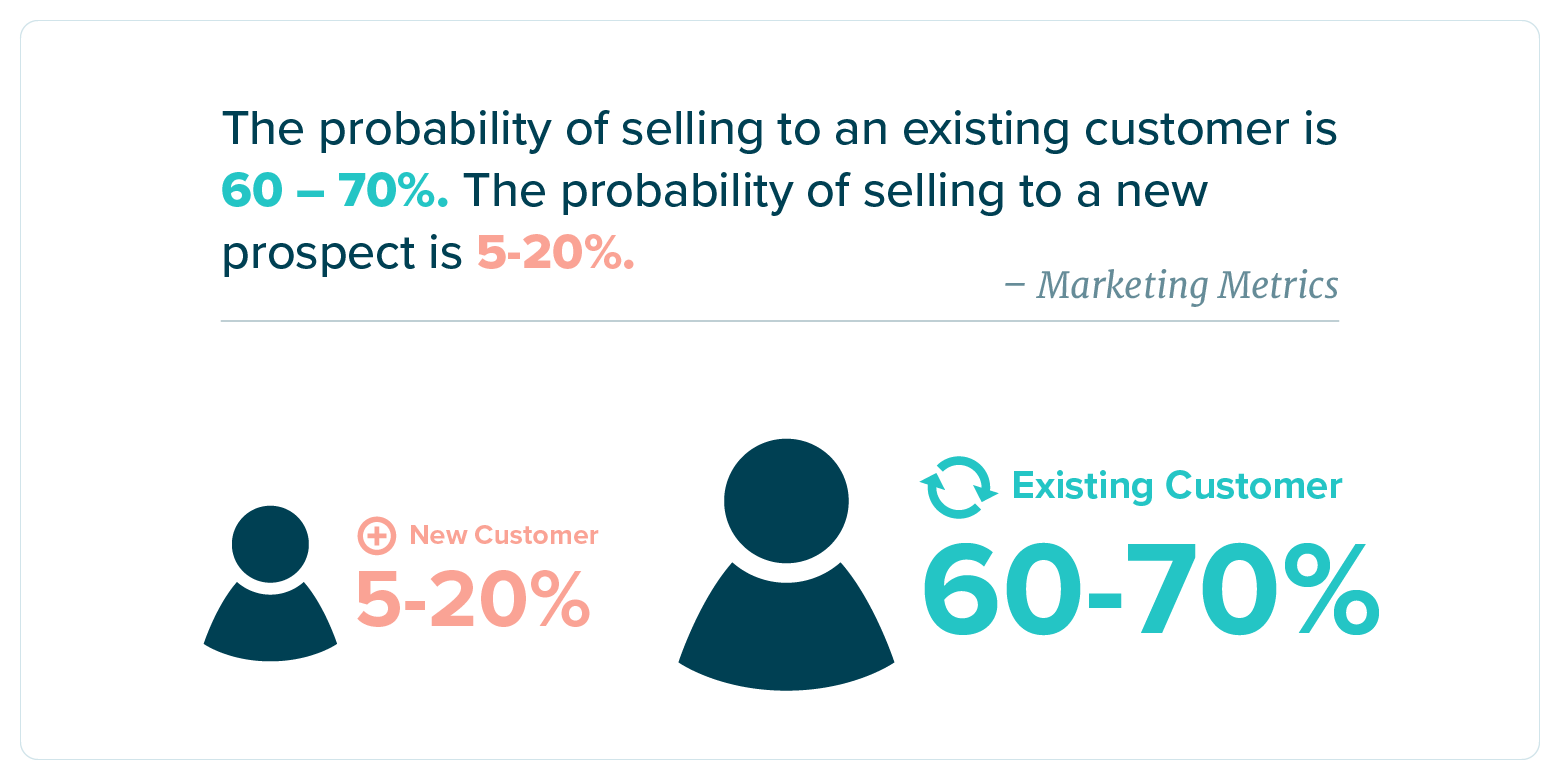 probability of selling to an existing customer is 60 to 70%