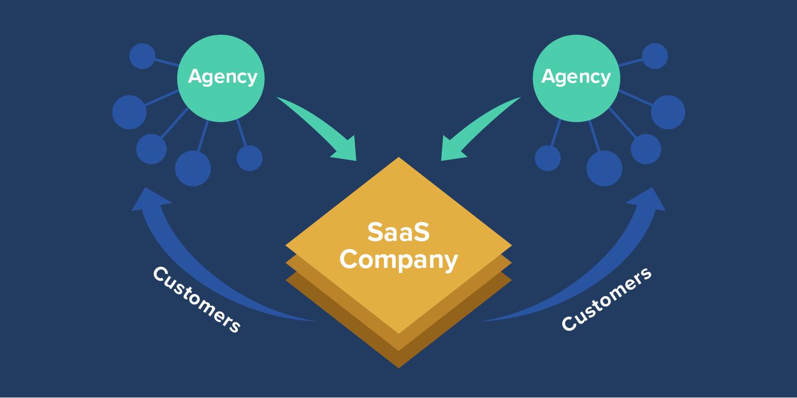 agency saas company customers