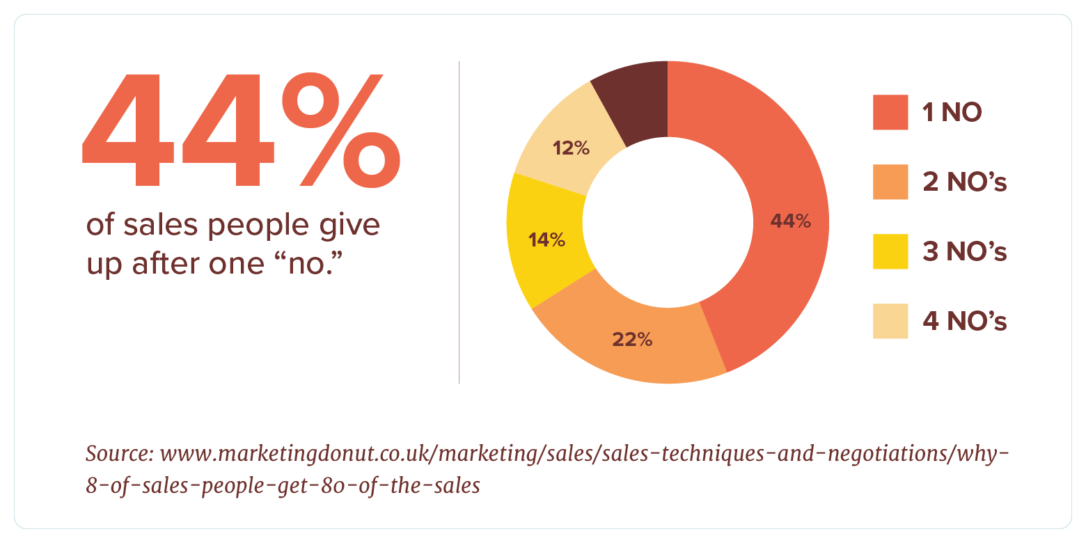 44% of sales people give up after one NO