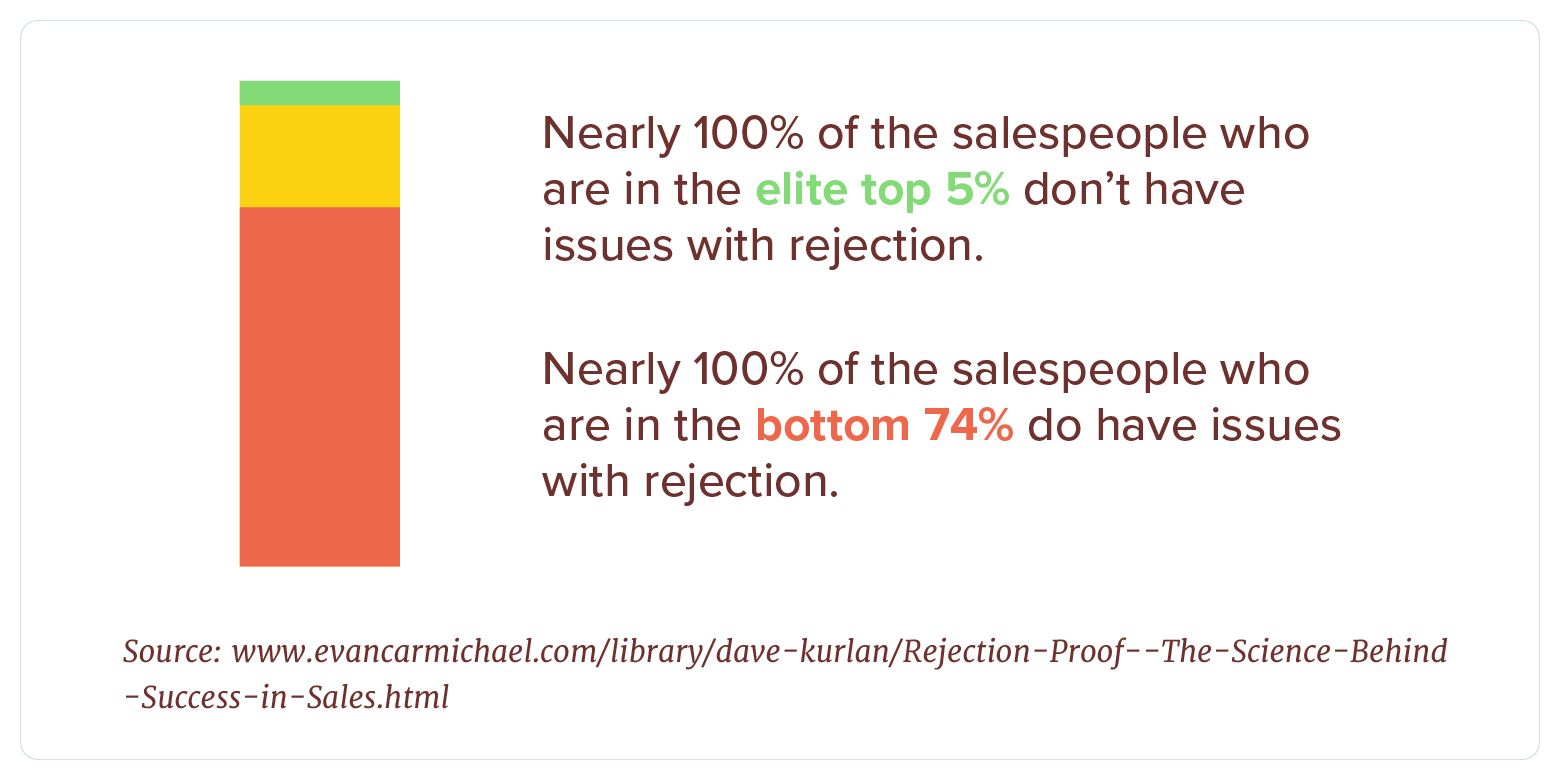 elite salespeople don't have issues with rejection