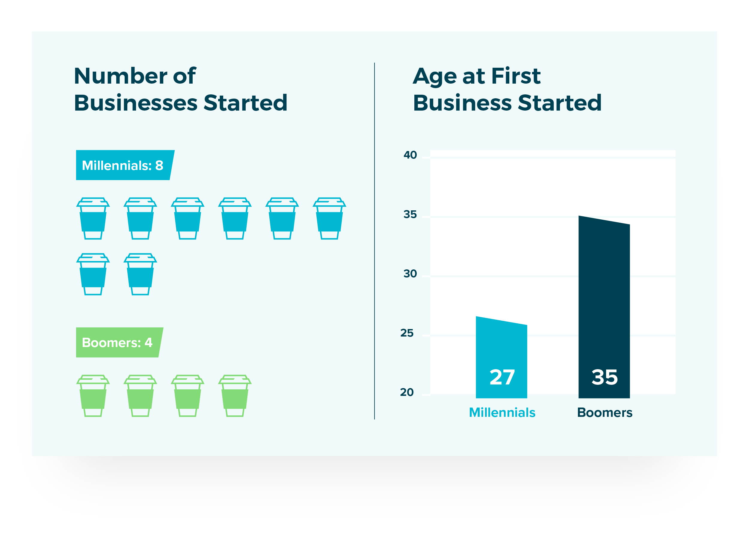 Number of Businesses Started: Millennials 8, Boomers 4. Age at First Bustiness Started: Millennials 27, Boomers 35