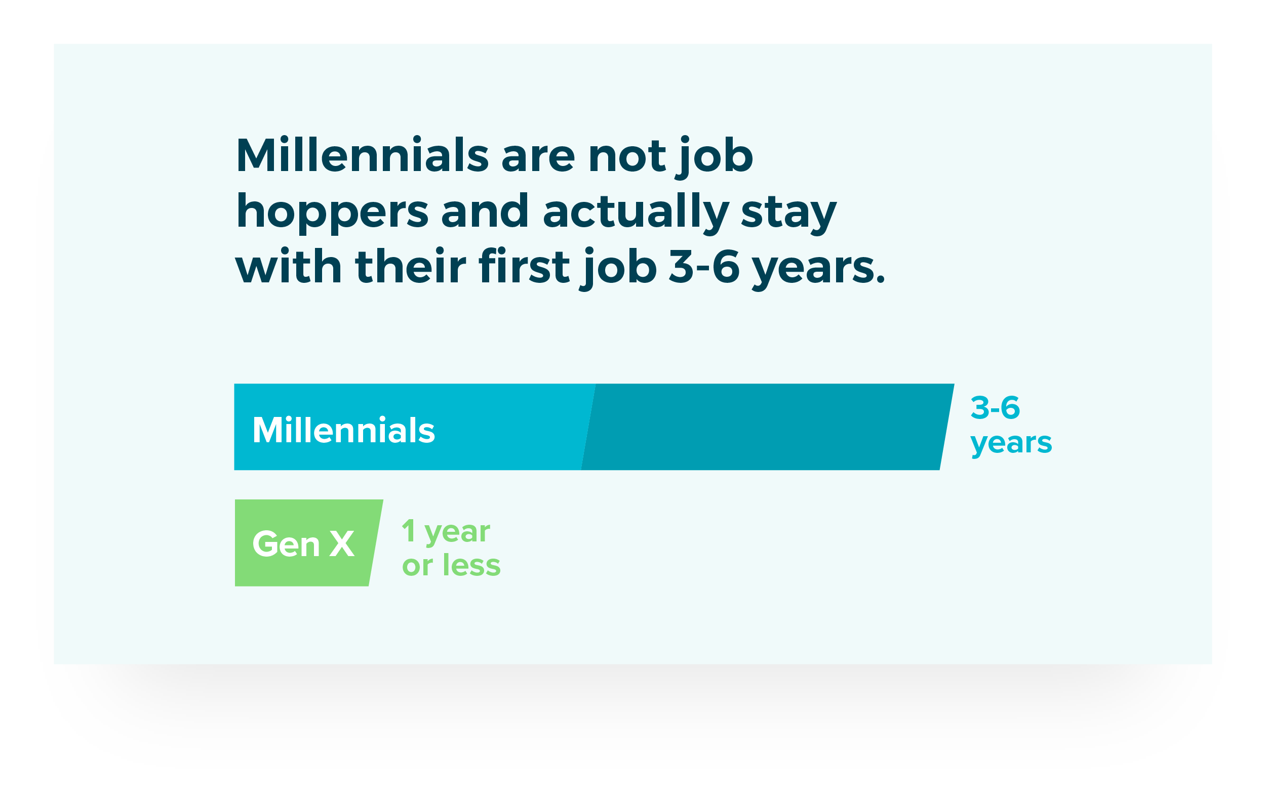 Millennials are not job hoppers and actually stay with their first job 3-6 years vs. Gen X at 1 year or less