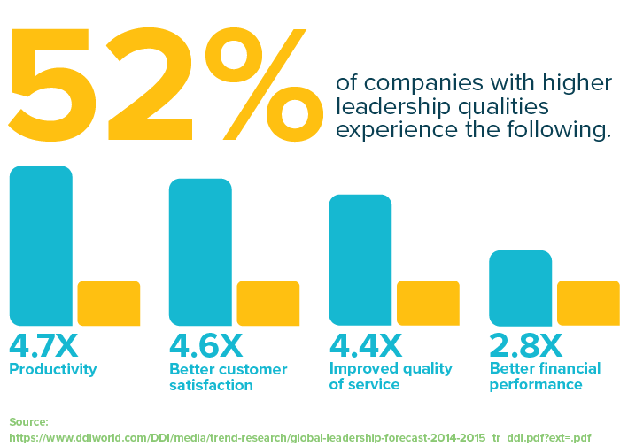52% of companies with higher leadership qualities experience better productivity, customer satisfaction, quality of service, and quality of service