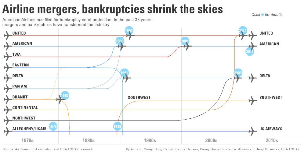 Airline consolidation over recent decades