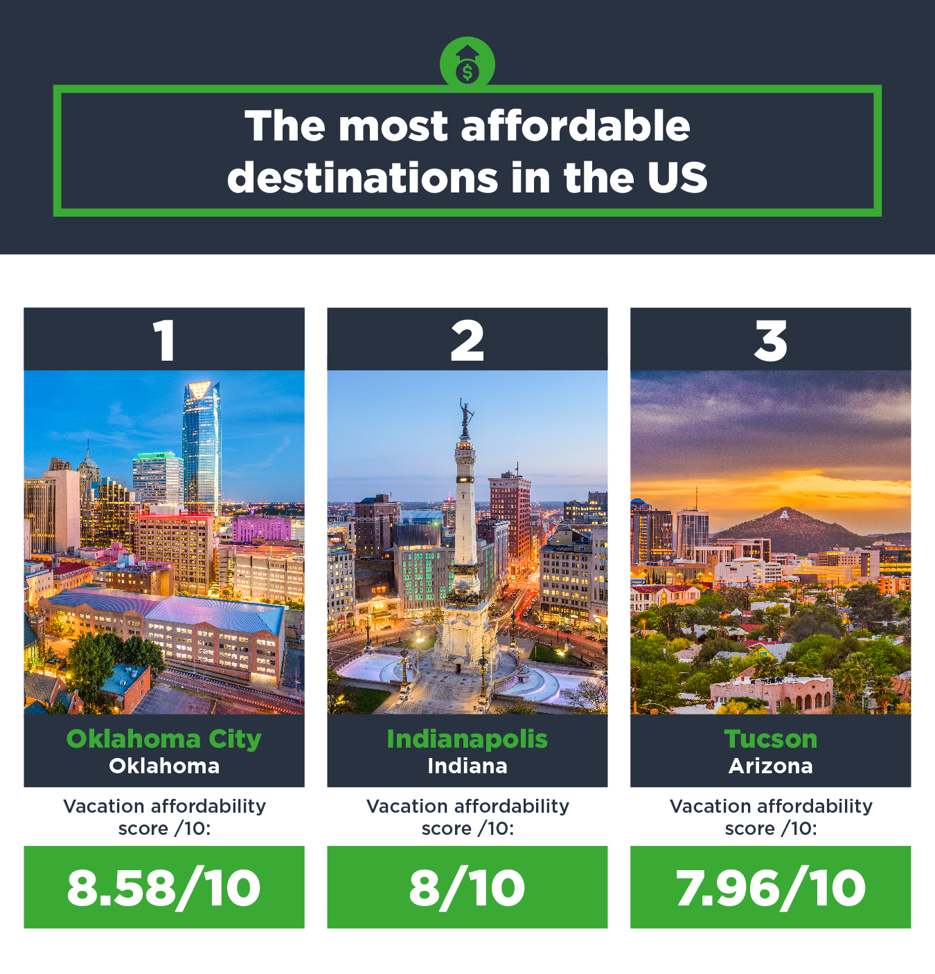 Most affordable destinations in the US