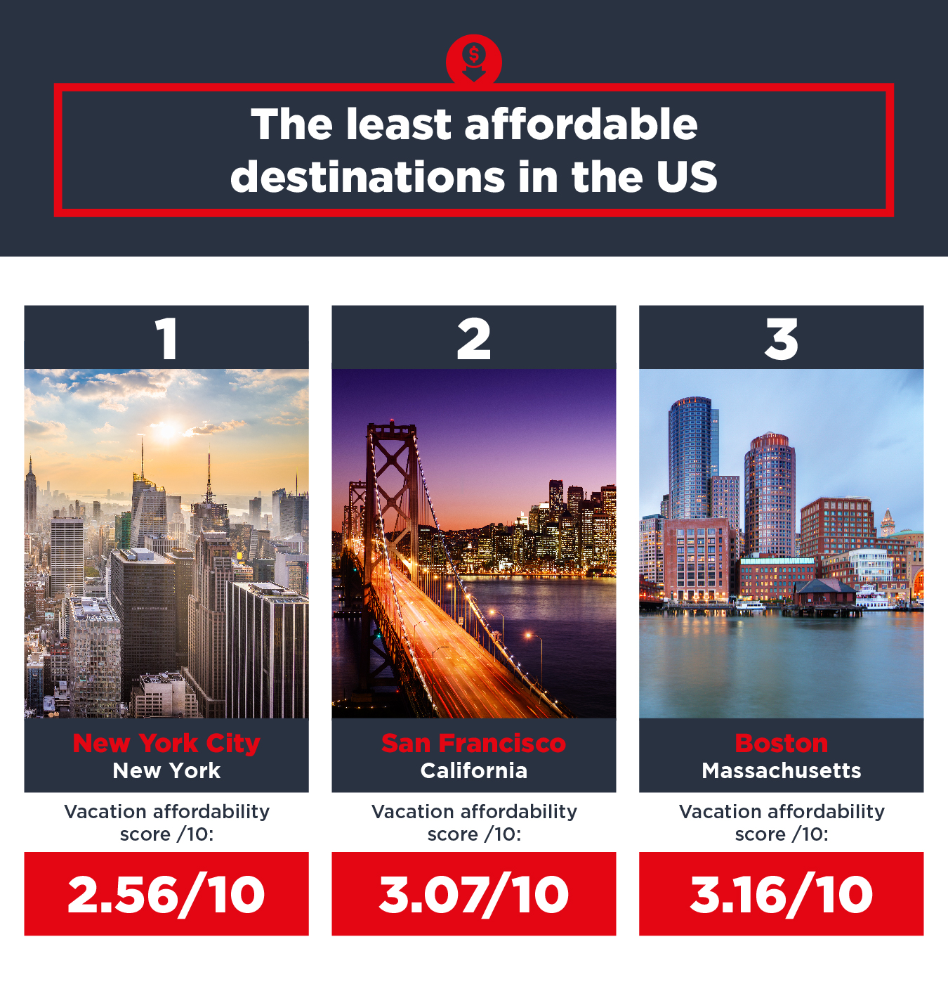 Least affordable destinations in the US