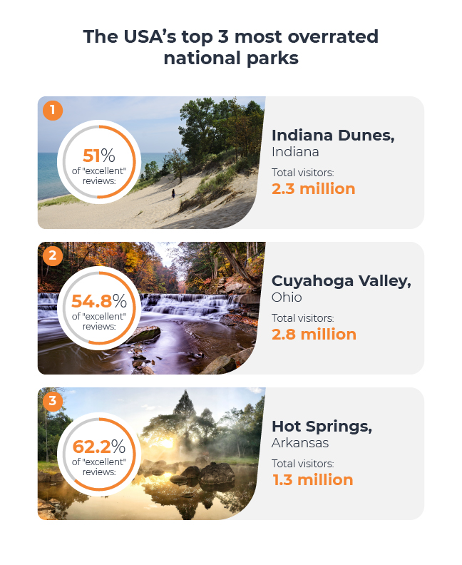 Top 3 overrated national parks