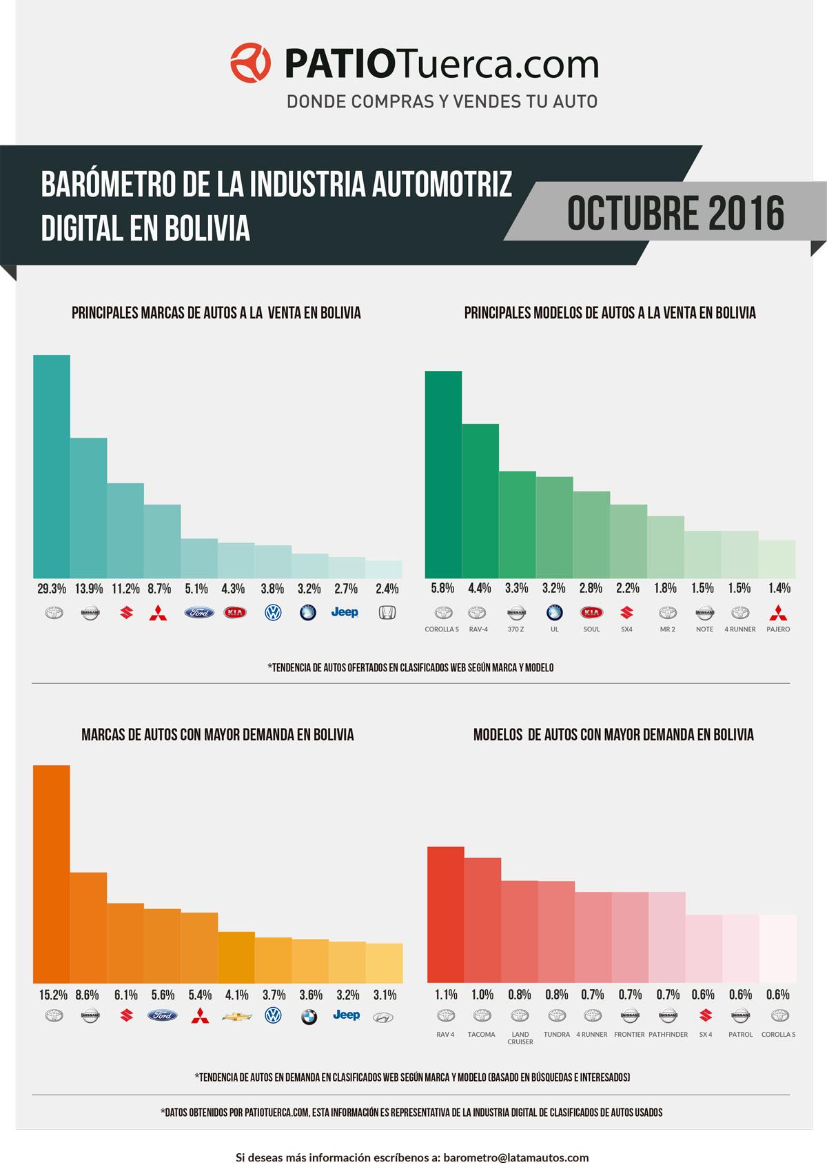 Barómetro digital de la industria automotriz boliviana en octubre