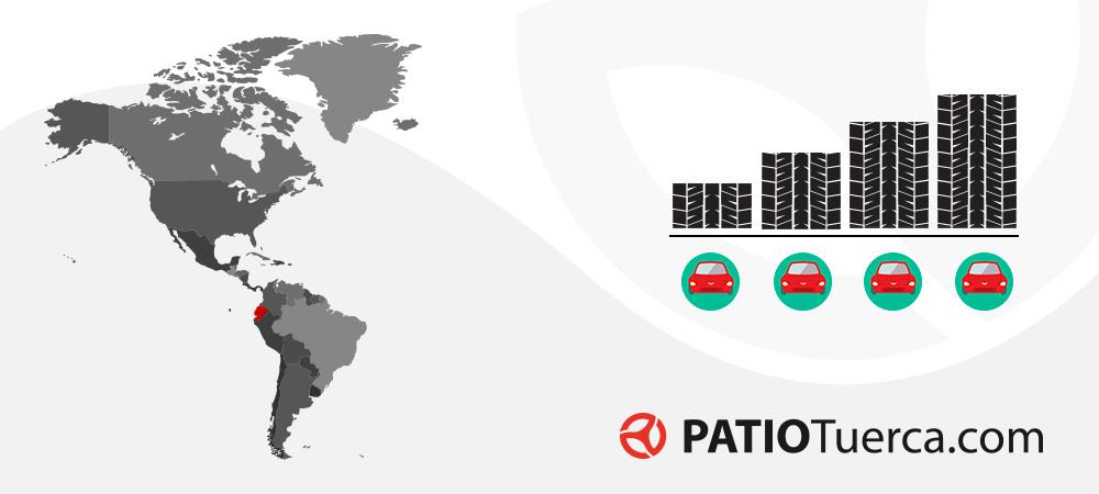 Barómetro digital industria automotriz ecuatoriana septiembre