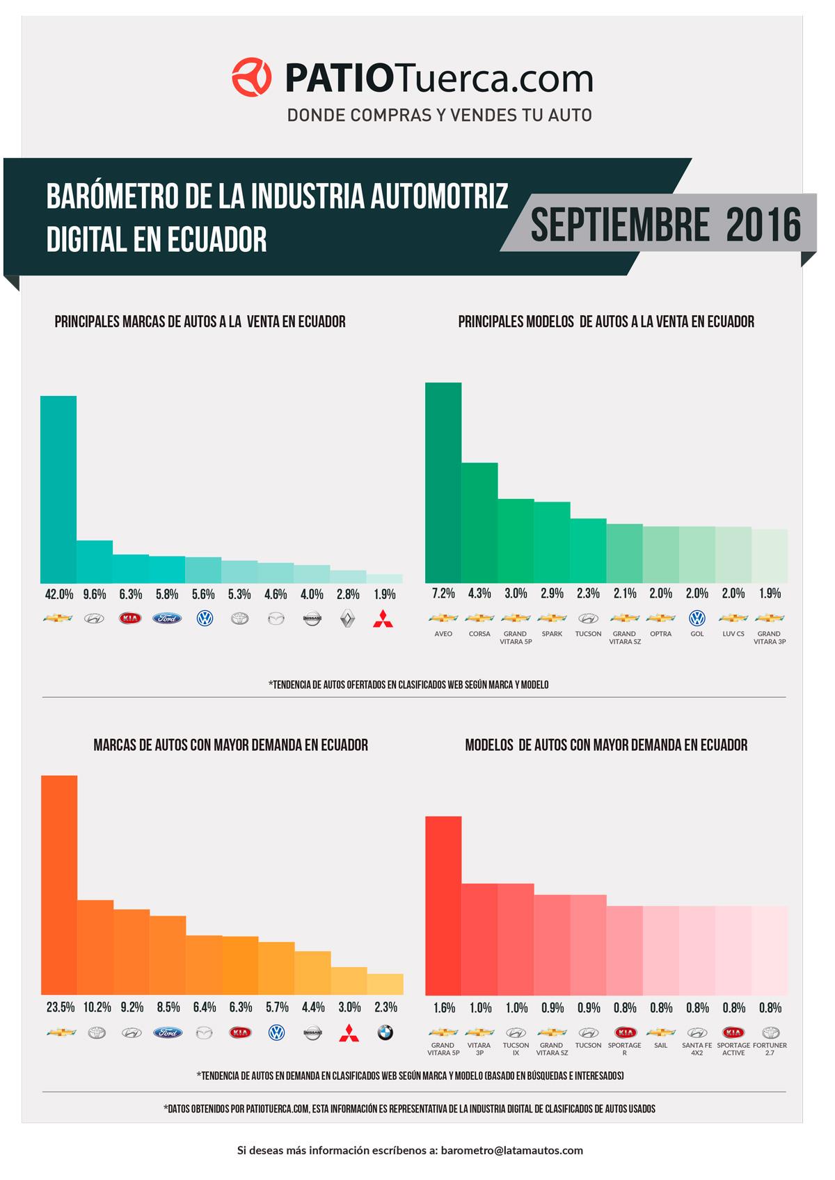 Barómetro digital de la industria automotriz ecuatoriana en septiembre