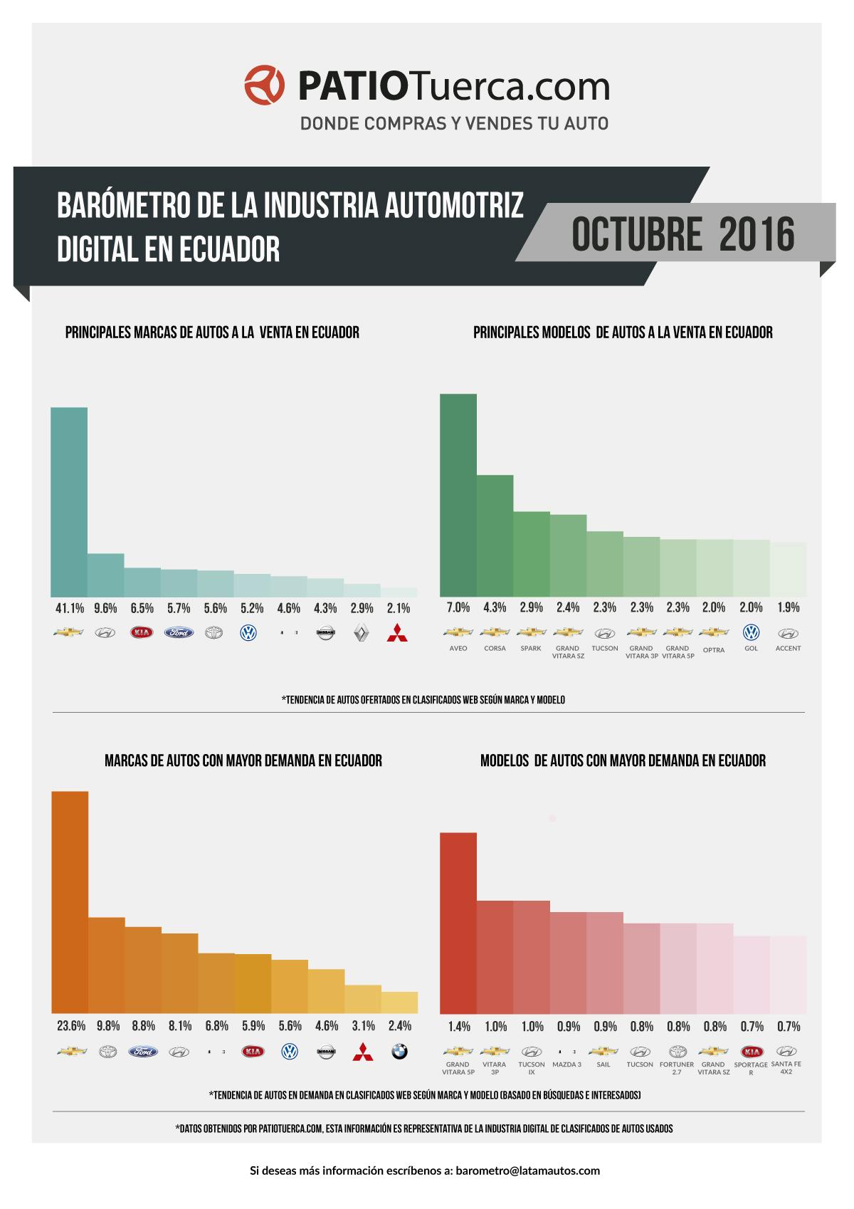 oct-barometro-EC-WEB