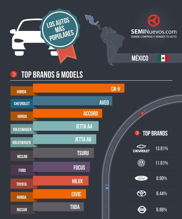 Marcas de automoviles mas vendidas en mexico