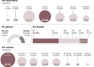 Tesouro Direto pagará R$ 9 bilhões no maior vencimento de títulos da história