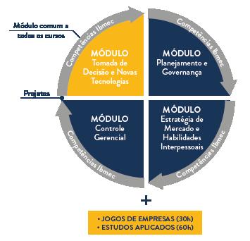 Gestão de Negócios - Metodologia Ibmec