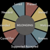 Erik Carter's categories of belonging