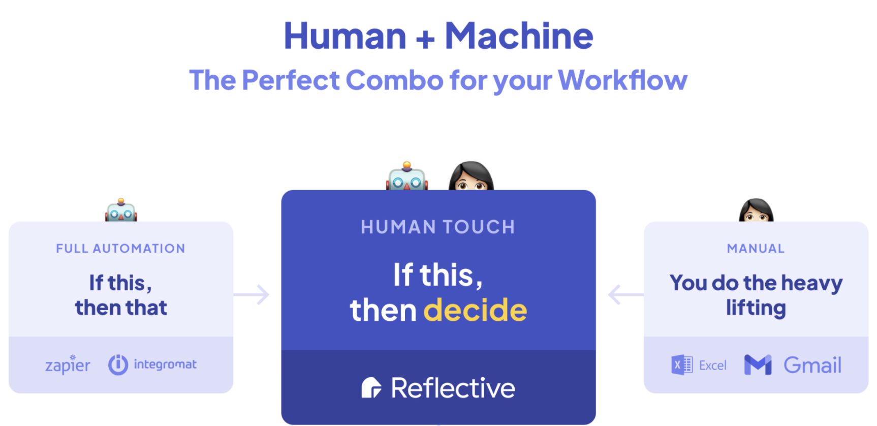 Human In the Loop Automation Platform