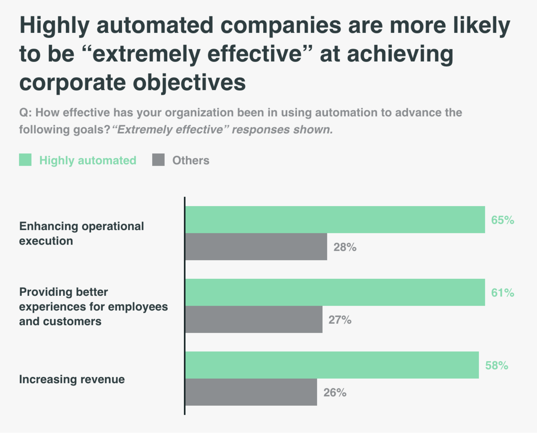 """Highly automated companies are more likely to be """"extremely effective"""" at achieving corporate objectives"""