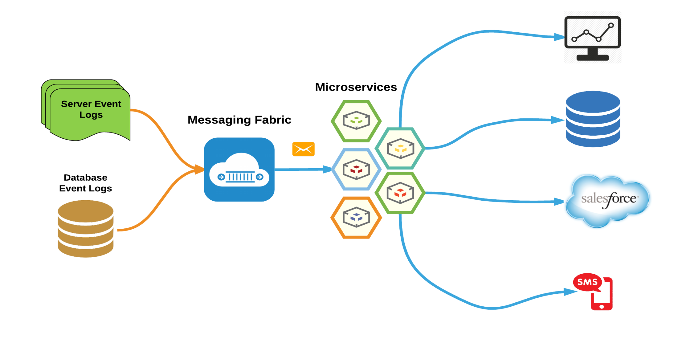microservices approach to processing system logs into real time actionable events