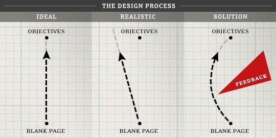 McDaniel-DesignCriticism-Figure1
