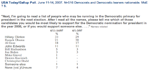 Gallup Democratic Primary