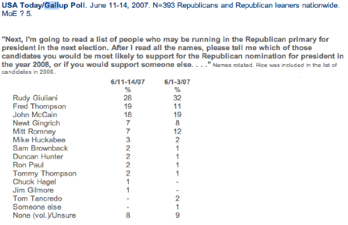 Gallup Republican Primary