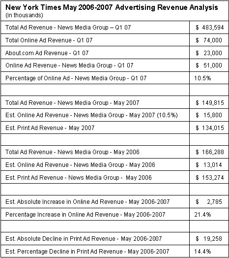 New York Times May 2006-2007 Advertising Revenue Analysis