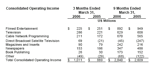 News Corp Operating Income