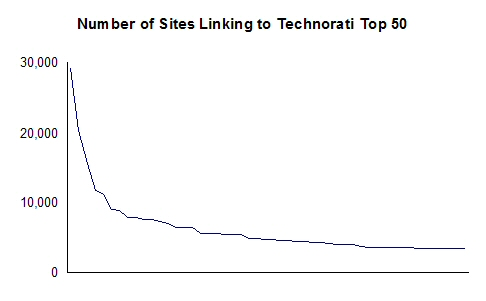 Technorati Top 50 Links In