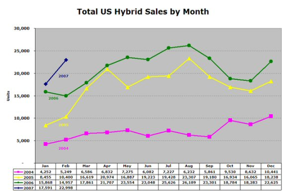 hybrid-sales.jpg