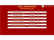 Boys Basketball Records Slide 2 of 4