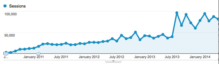 A graph of shawneemissionpost.com's monthly traffic since launch.