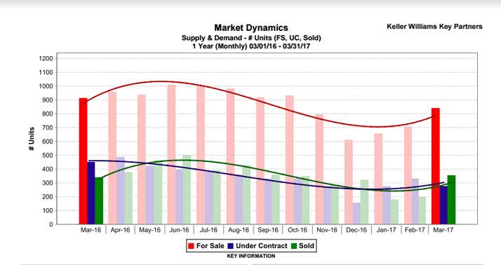 Market_Dynam_2