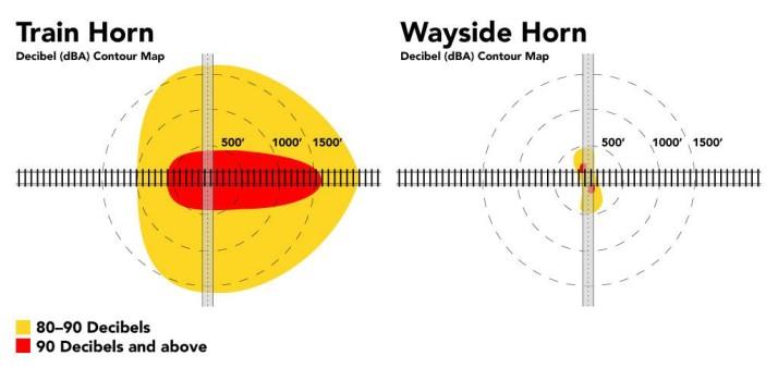 A diagram showing the spread of noise from a traditional train horn versus a wayside horn.