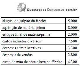 2129414ba A tabela acima apresenta os dados de contabilidade