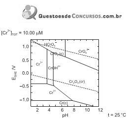 Questes de metalurgia q462460 esse diagrama muito empregado para estabelecer as condies de corroso do cromo quando imerso em um meio aquoso em funo do potencial eltrico do cromo ccuart Choice Image