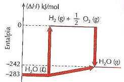 Questes de qumica q608649 a partir do diagrama de entalpia marque v para as afirmativas verdadeiras e f para as falsas ccuart Gallery