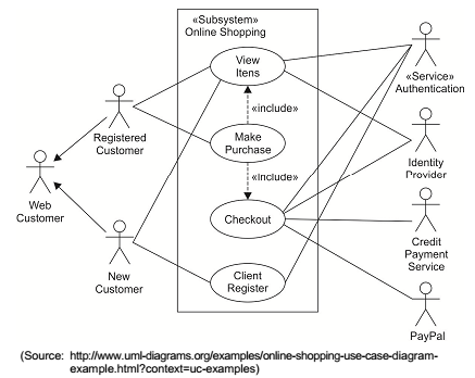 Questes de engenharia de software q839814 consider the uml use case diagram below ccuart Image collections
