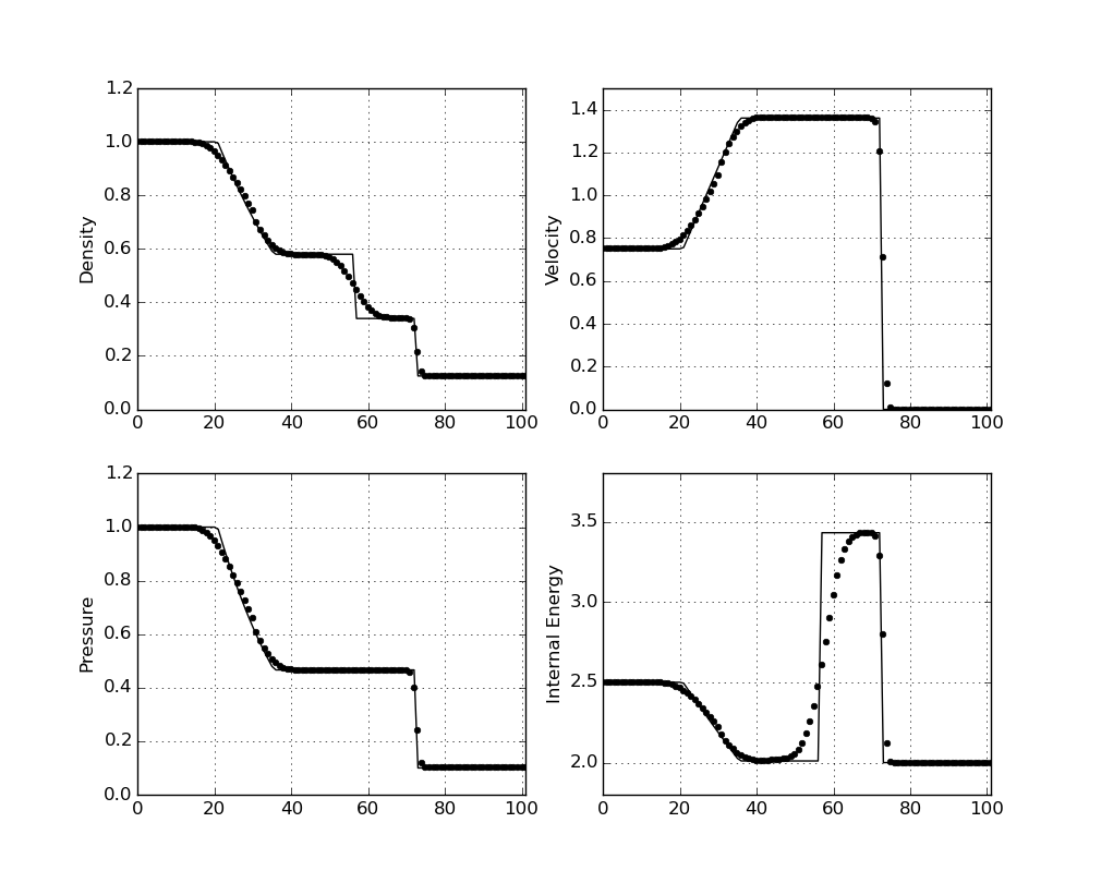 1D Euler HLLC-based Riemann Solver Sod Test, First Order