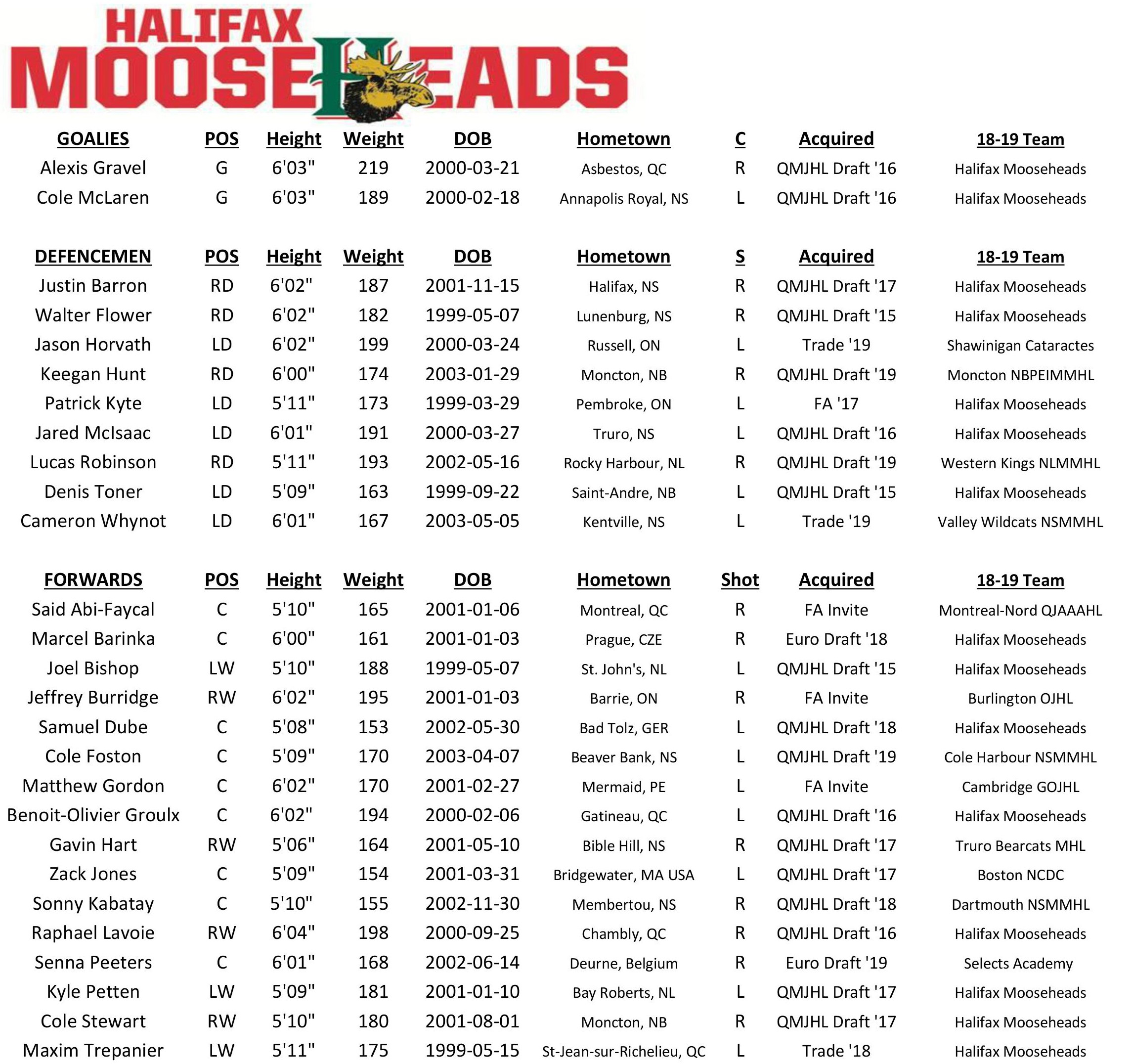 Official Camp Roster Aug 24